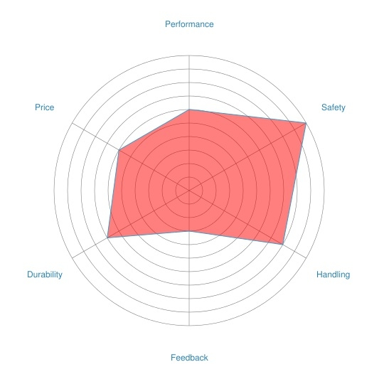 Wing radar chart (example)