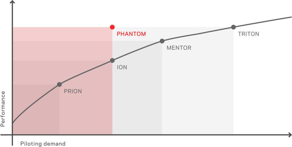 Performance : Pilot Demand | Nova Phantom