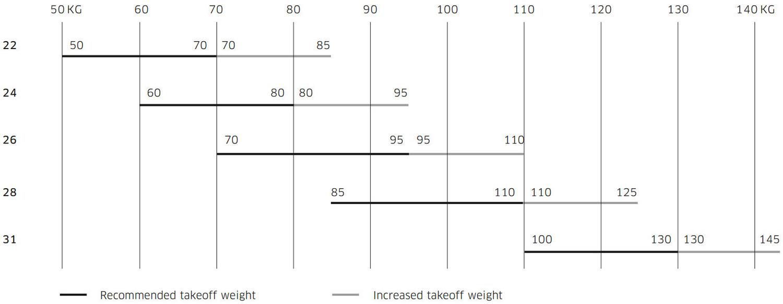 Advance ALPHA 7 freeflight weight ranges