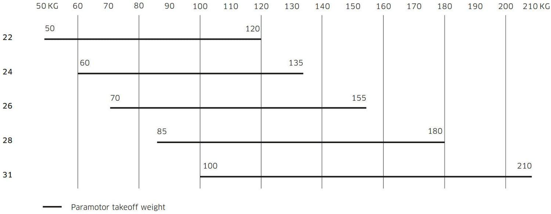 Advance ALPHA 7 paramotor weight ranges