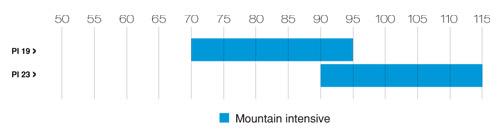 Advance PI - Mountain Intense area
