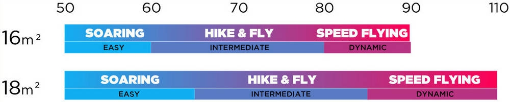 BGD KISS sizes & in-flight weight (kg)