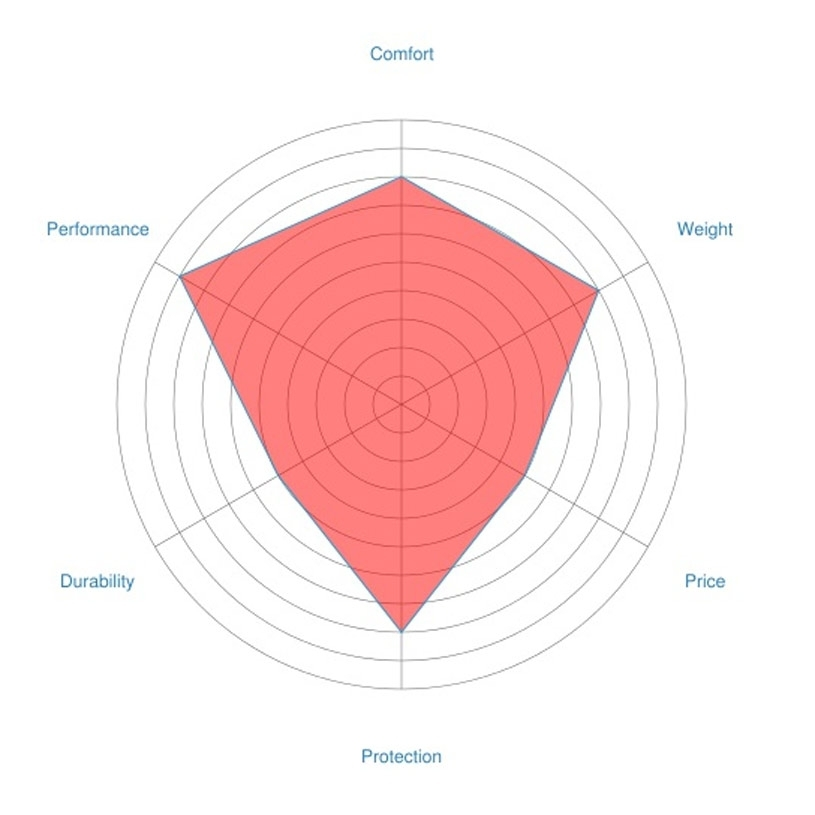 Harness radar chart (example)