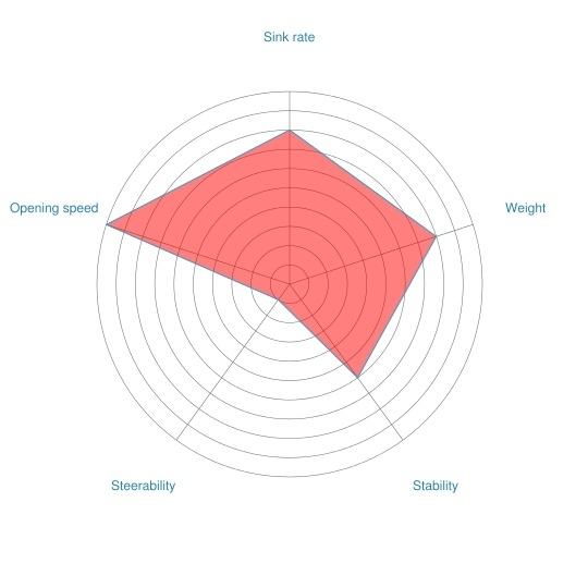 Reserve radar chart (example)
