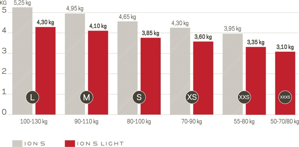 Weight comparison Nova ION 5 vs. ION 5 Light