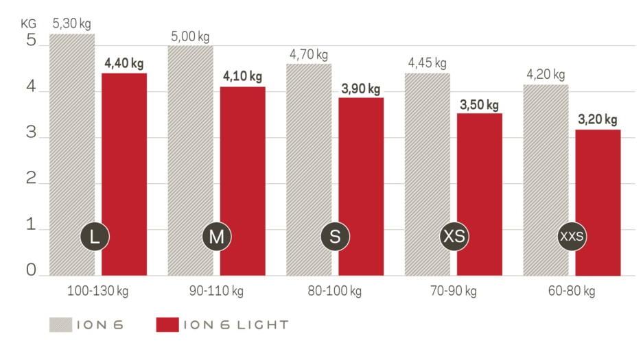 Nova ION 6 vs. ION 6 Light weight comparison
