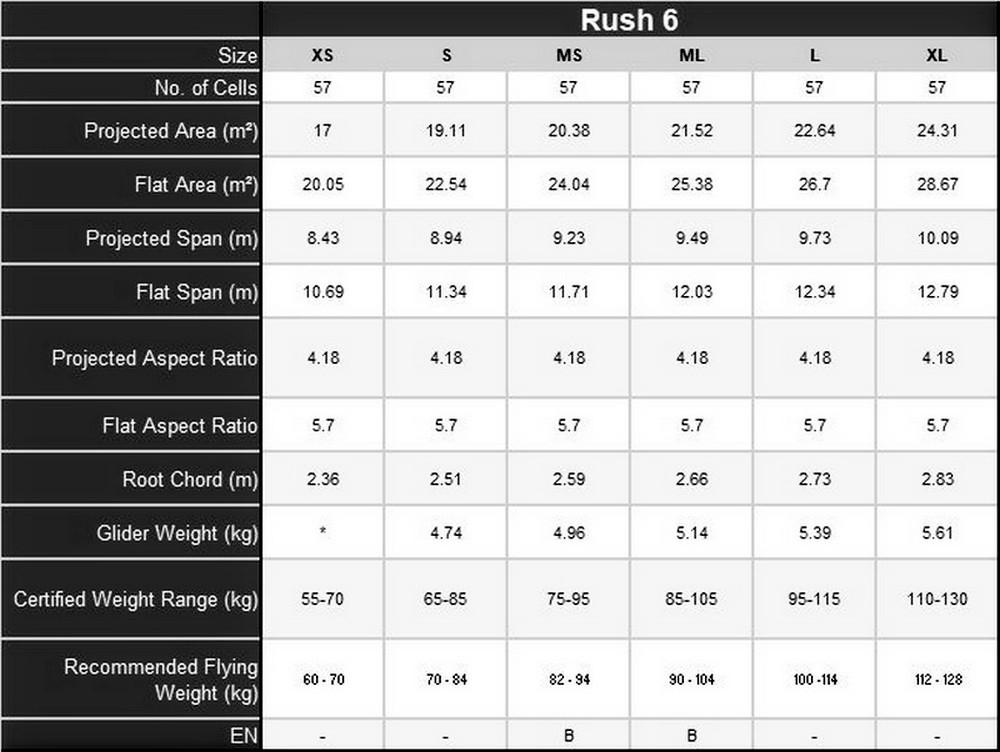 Ozone Rush 6 technical data
