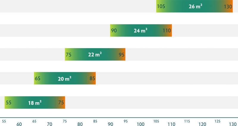 Phi SONATA weight ranges