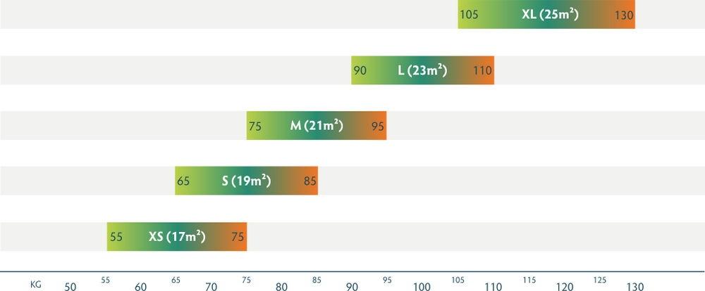 Weight Ranges