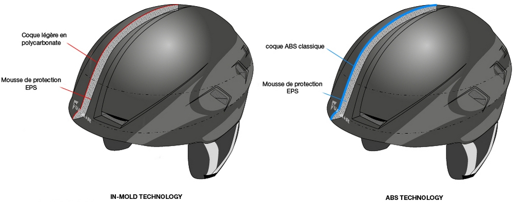 Supair School helmet technology