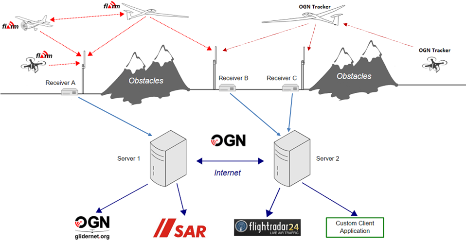 Open Glider Network architecture
