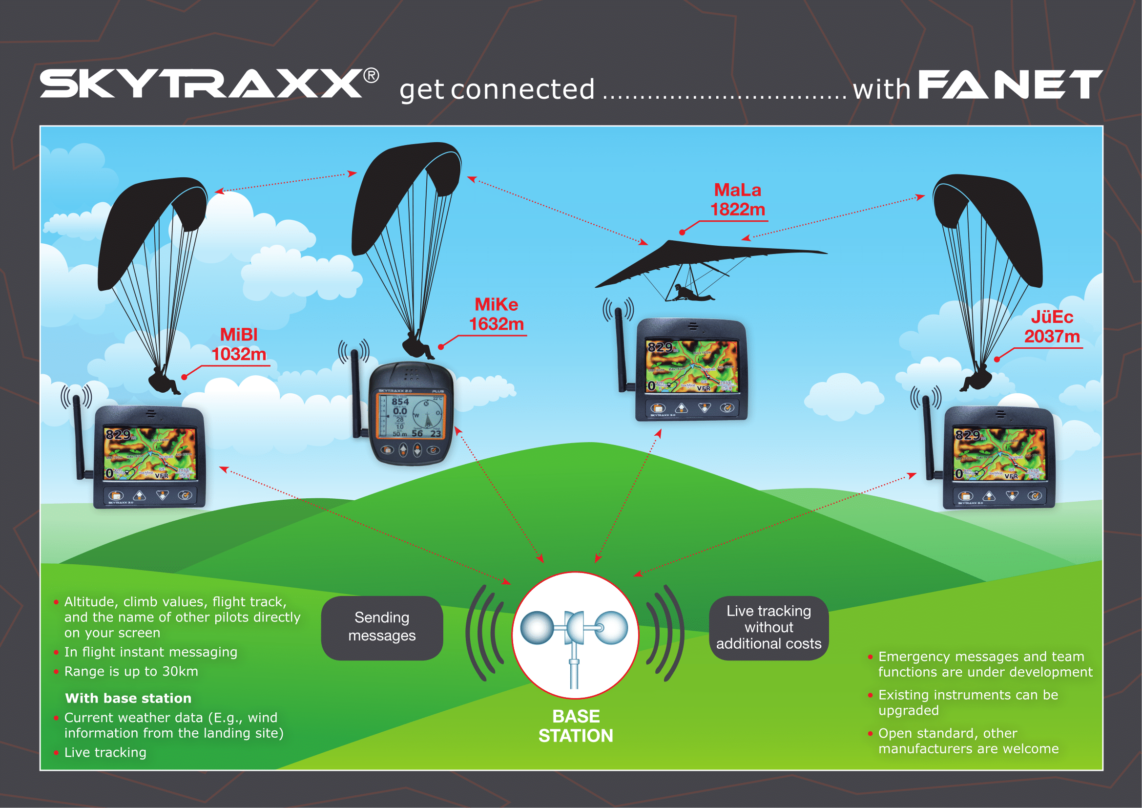 Skytraxx with FANET